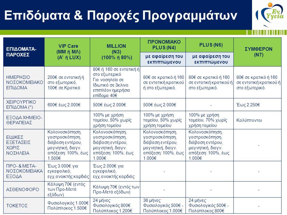 Επιδόματα & Παροχές Προγραμμάτων ΕΠΙΔΟΜΑΤΑ- ΠΑΡΟΧΕΣ VIP Care (ΜΜ ή ΜΛ) (A' ή LUX) MILLION (Ν3) (100% ή 80%) ΠΡΟΝΟΜΙΑΚΟ PLUS (Ν4) PLUS (Ν6) ΣΥΜΦΕΡΟΝ (Ν