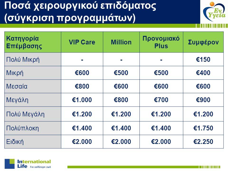 Ποσά χειρουργικού επιδόματος (σύγκριση προγραμμάτων) Κατηγορία Επέμβασης VIP CareMillion Προνομιακό Plus Συμφέρον Πολύ Μικρή---€150 Μικρή€600€500 €400