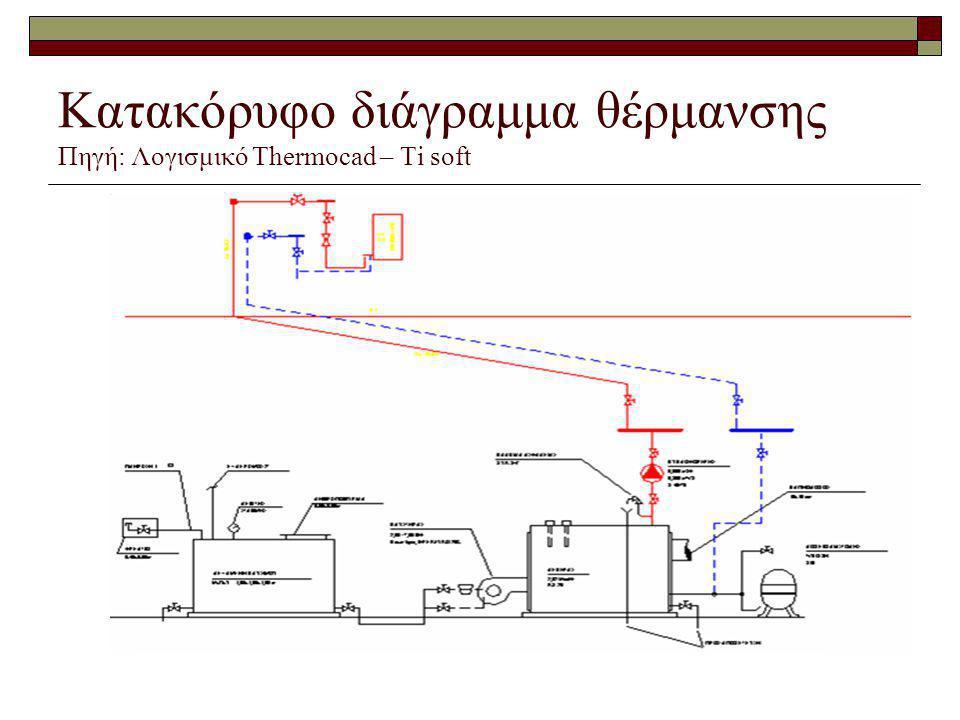 Κατακόρυφο διάγραμμα θέρμανσης Πηγή: Λογισμικό Thermocad – Ti soft