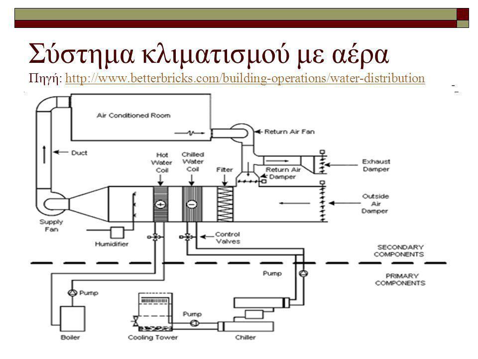 Σύστημα κλιματισμού με αέρα Πηγή: http://www.betterbricks.com/building-operations/water-distributionhttp://www.betterbricks.com/building-operations/wa