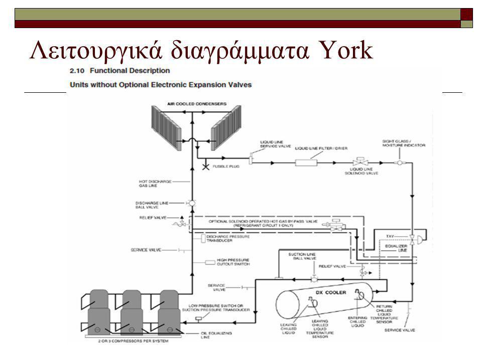 Λειτουργικά διαγράμματα York