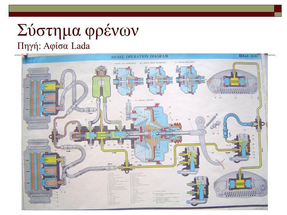 Σύστημα φρένων Πηγή: Αφίσα Lada