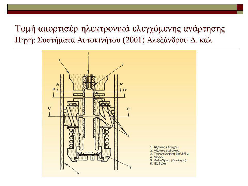 Τομή αμορτισέρ ηλεκτρονικά ελεγχόμενης ανάρτησης Πηγή: Συστήματα Αυτοκινήτου (2001) Αλεξάνδρου Δ. κάλ