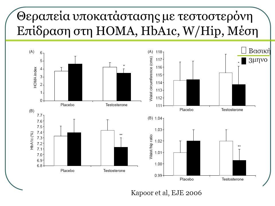 Θεραπεία υποκατάστασης με τεστοστερόνη Επίδραση στη ΗΟΜΑ, HbA1c, W/Hip, Μέση Βασική 3μηνο Kapoor et al, EJE 2006