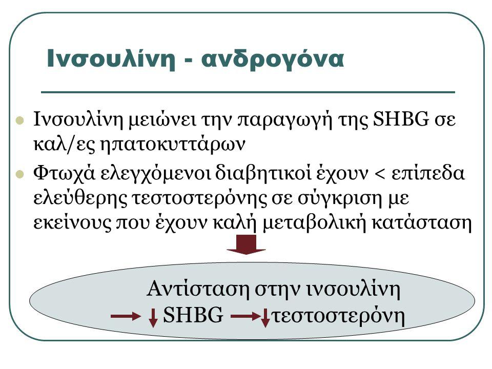 Ινσουλίνη - ανδρογόνα Ινσουλίνη μειώνει την παραγωγή της SHBG σε καλ/ες ηπατοκυττάρων Φτωχά ελεγχόμενοι διαβητικοί έχουν < επίπεδα ελεύθερης τεστοστερόνης σε σύγκριση με εκείνους που έχουν καλή μεταβολική κατάσταση Αντίσταση στην ινσουλίνη SHBG τεστοστερόνη