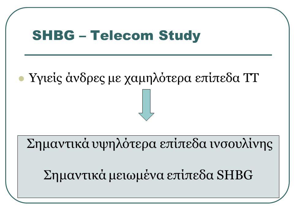 SHBG – Τelecom Study Υγιείς άνδρες με χαμηλότερα επίπεδα ΤΤ Σημαντικά υψηλότερα επίπεδα ινσουλίνης Σημαντικά μειωμένα επίπεδα SHBG
