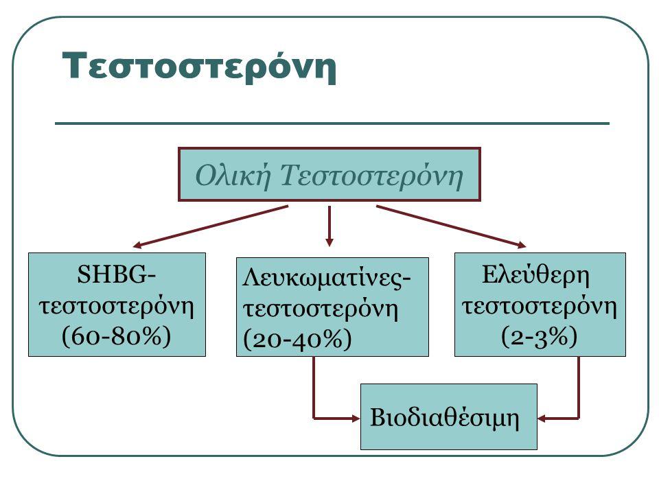 Τεστοστερόνη Ολική Τεστοστερόνη SHBG- τεστοστερόνη (60-80%) Ελεύθερη τεστοστερόνη (2-3%) Βιοδιαθέσιμη Λευκωματίνες- τεστοστερόνη (20-40%)