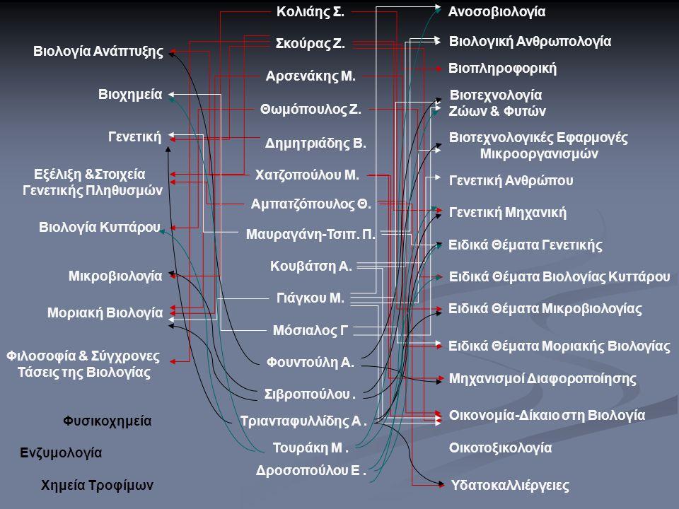 Γενετική Μοριακή Βιολογία Βιολογία Κυττάρου Βιολογία Ανάπτυξης Βιοχημεία Εξέλιξη &Στοιχεία Γενετικής Πληθυσμών Ανοσοβιολογία Γενετική Ανθρώπου Γενετικ