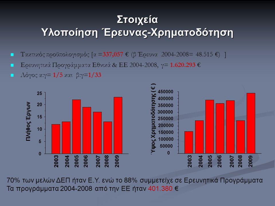 Στοιχεία Υλοποίηση Έρευνας-Χρηματοδότηση Τακτικός προϋπολογισμός [α =337,057 € (β Έρευνα 2004-2008= 48.515 €) ] Ερευνητικά Προγράμματα Εθνικά & ΕΕ 200