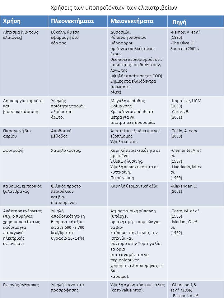 Χρήσεις των υποπροϊόντων των ελαιοτριβείων ΧρήσηΠλεονεκτήματαΜειονεκτήματα Πηγή Λίπασμα (για τους ελαιώνες) Εύκολη, άμεση εφαρμογή στο έδαφος. Δυσοσμί