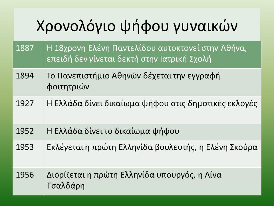 Δικαίωμα ψήφου Η Ελλάδα κατοχυρώνει τελικά, το 1952, με νομοσχέδιο (Ν.2151), την παροχή ίσων πολιτικών δικαιωμάτων στις γυναίκες