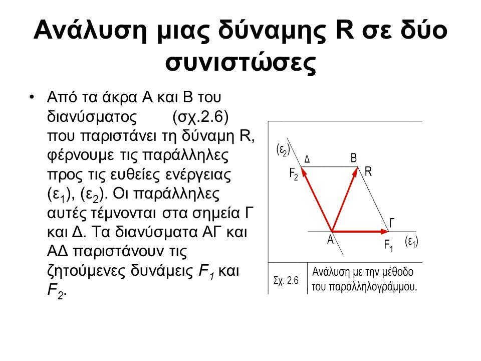 Ανάλυση μιας δύναμης R σε δύο συνιστώσες Από τα άκρα Α και Β του διανύσματος (σχ.2.6) που παριστάνει τη δύναμη R, φέρνουμε τις παράλληλες προς τις ευθ