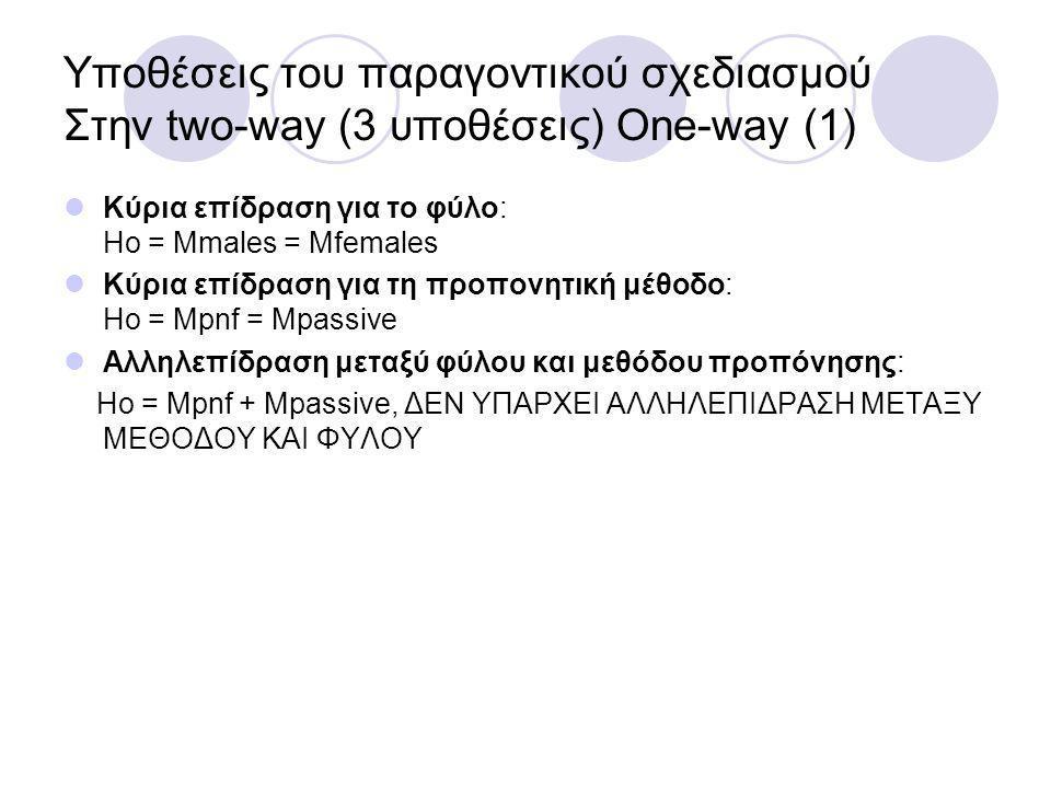 Υποθέσεις του παραγοντικού σχεδιασμού Στην two-way (3 υποθέσεις) One-way (1) Κύρια επίδραση για το φύλο: Ηο = Mmales = Mfemales Κύρια επίδραση για τη