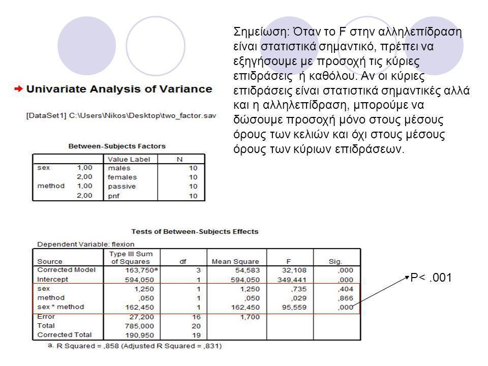 Σημείωση: Όταν το F στην αλληλεπίδραση είναι στατιστικά σημαντικό, πρέπει να εξηγήσουμε με προσοχή τις κύριες επιδράσεις ή καθόλου. Αν οι κύριες επιδρ