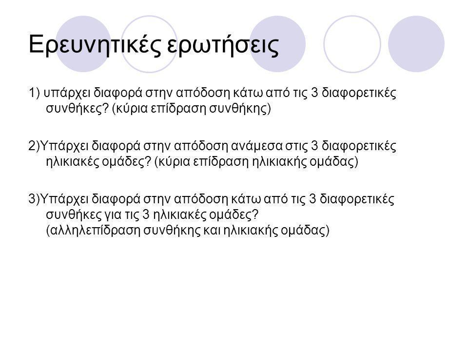 Ερευνητικές ερωτήσεις 1) υπάρχει διαφορά στην απόδοση κάτω από τις 3 διαφορετικές συνθήκες? (κύρια επίδραση συνθήκης) 2)Υπάρχει διαφορά στην απόδοση α