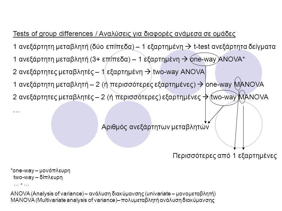 Tests of group differences / Αναλύσεις για διαφορές ανάμεσα σε ομάδες 1 ανεξάρτητη μεταβλητή (δύο επίπεδα) – 1 εξαρτημένη  t-test ανεξάρτητα δείγματα