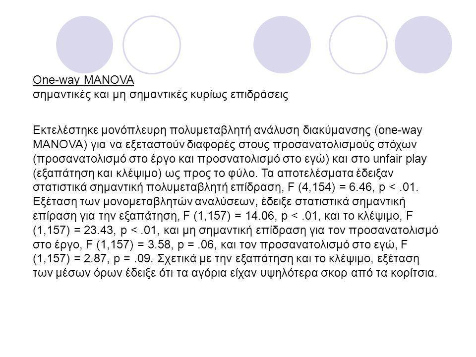 One-way MANOVA σημαντικές και μη σημαντικές κυρίως επιδράσεις Εκτελέστηκε μονόπλευρη πολυμεταβλητή ανάλυση διακύμανσης (one-way MANOVA) για να εξεταστ
