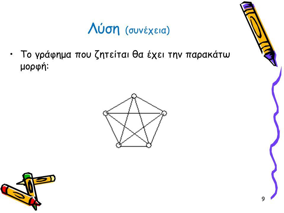 Λύση Για να έχει κύκλωμα Euler θα πρέπει όλες οι κορυφές να είναι άρτιου βαθμού Για να έχει κύκλωμα Hamilton θα πρέπει να μπορούμε να περάσουμε από όλες τις ακμές περνώντας από κάθε κορυφή μία φορά 30 (Αν περάσουμε από όλες τις ακμές τότε αναγκαστικά ξαναπερνάμε από κάποια κορυφή)