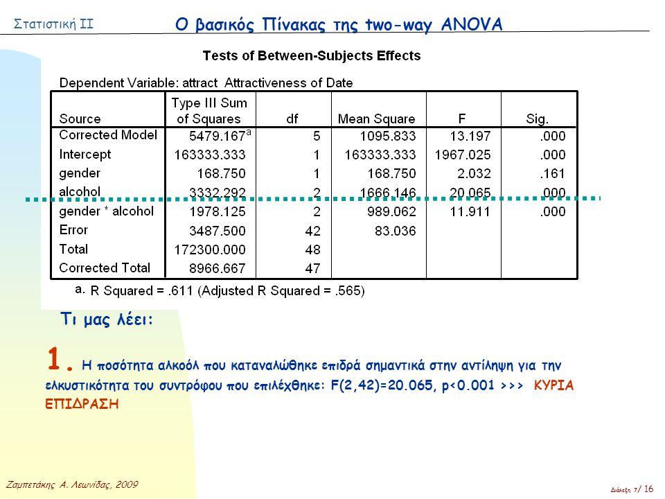 Στατιστική ΙΙ Ζαμπετάκης Α. Λεωνίδας, 2009 Διάλεξη 7 / 16 Ο βασικός Πίνακας της two-way ANOVA Τι μας λέει: 1. Η ποσότητα αλκοόλ που καταναλώθηκε επιδρ