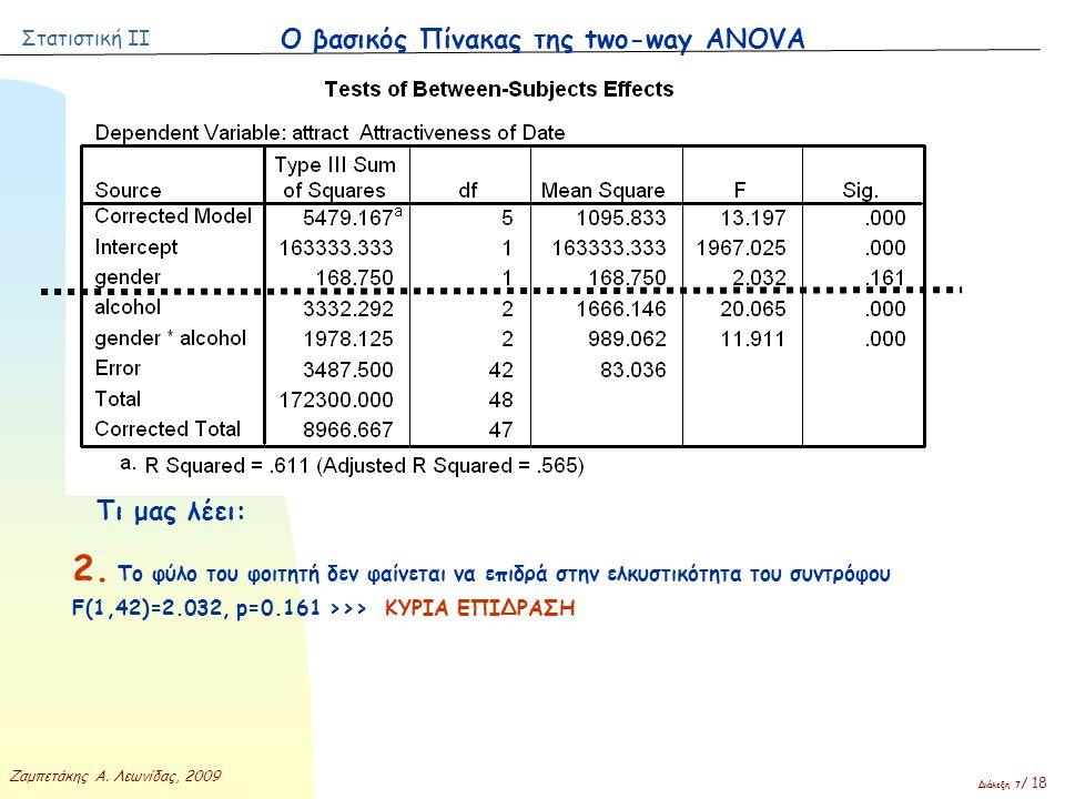 Στατιστική ΙΙ Ζαμπετάκης Α. Λεωνίδας, 2009 Διάλεξη 7 / 18 Ο βασικός Πίνακας της two-way ANOVA Τι μας λέει: 2. Το φύλο του φοιτητή δεν φαίνεται να επιδ