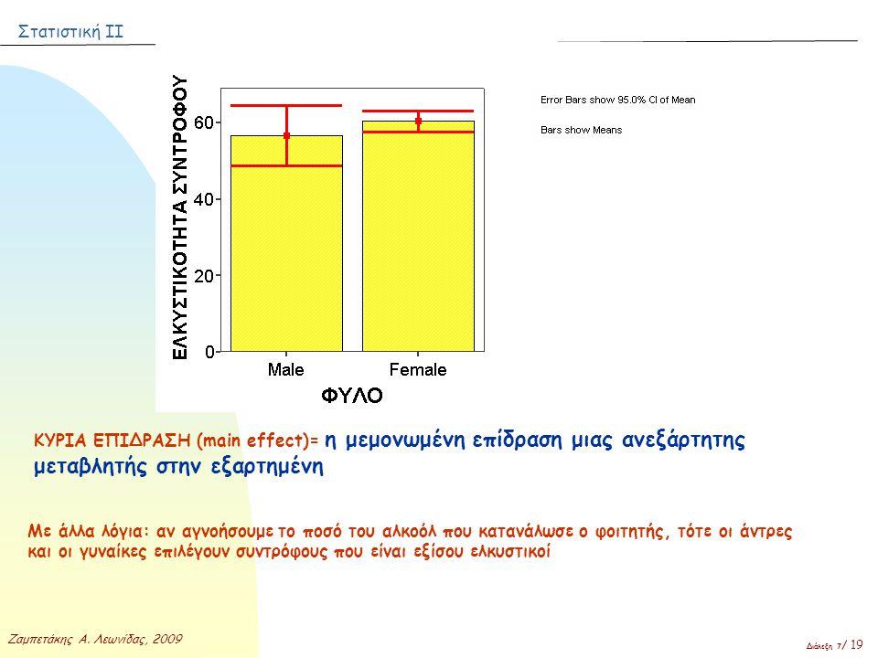 Στατιστική ΙΙ Ζαμπετάκης Α. Λεωνίδας, 2009 Διάλεξη 7 / 19 ΚΥΡΙΑ ΕΠΙΔΡΑΣΗ (main effect)= η μεμονωμένη επίδραση μιας ανεξάρτητης μεταβλητής στην εξαρτημ