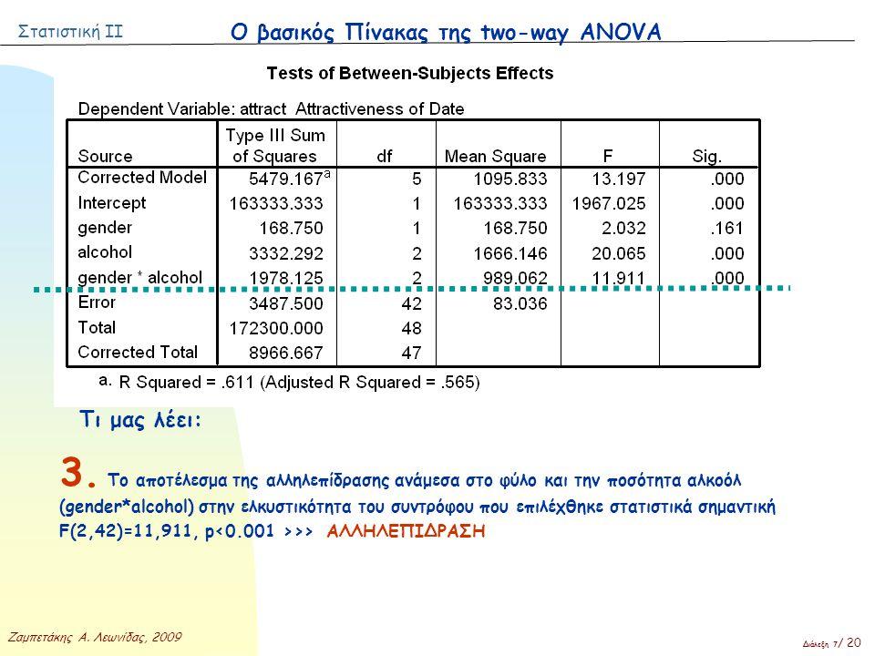 Στατιστική ΙΙ Ζαμπετάκης Α. Λεωνίδας, 2009 Διάλεξη 7 / 20 Ο βασικός Πίνακας της two-way ANOVA Τι μας λέει: 3. Το αποτέλεσμα της αλληλεπίδρασης ανάμεσα