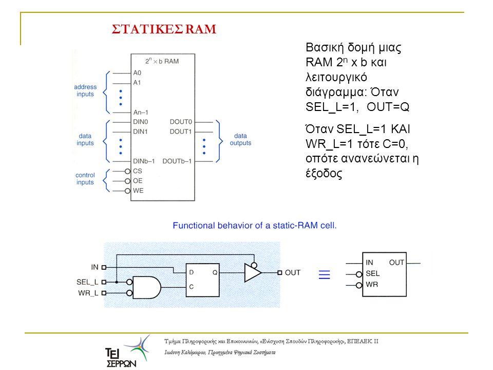 ΣΤΑΤΙΚΕΣ RAM Βασική δομή μιας RAM 2 n x b και λειτουργικό διάγραμμα: Όταν SEL_L=1, OUT=Q Όταν SEL_L=1 KAI WR_L=1 τότε C=0, οπότε ανανεώνεται η έξοδος