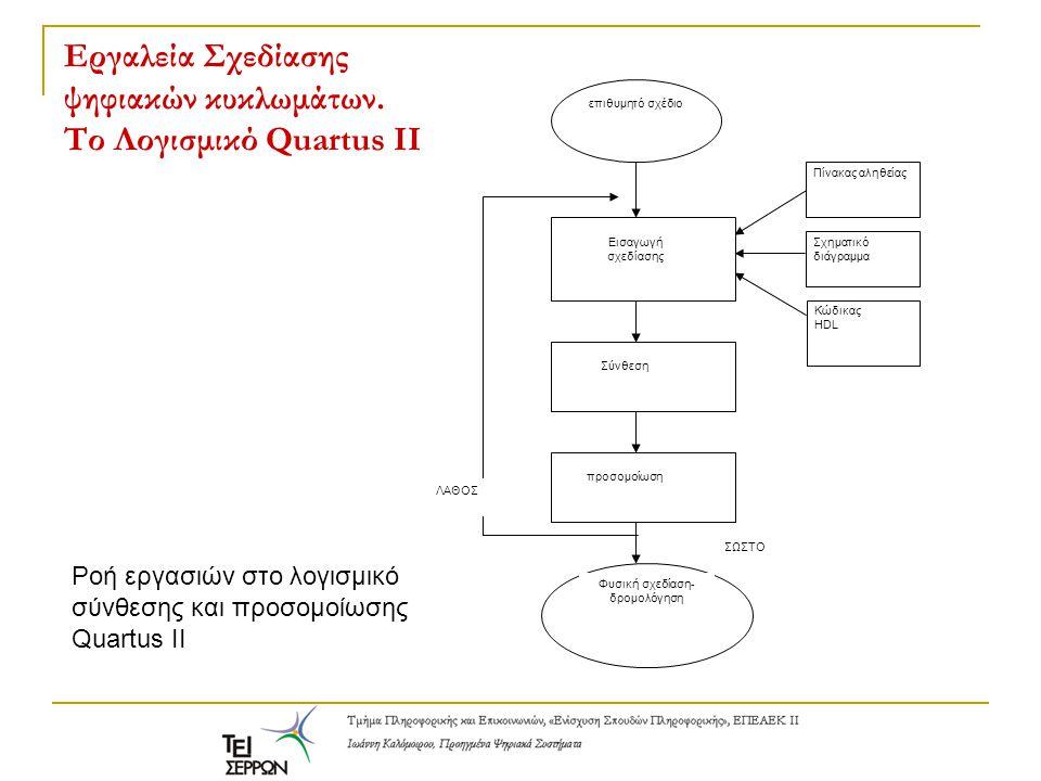 Εργαλεία Σχεδίασης ψηφιακών κυκλωμάτων. Το Λογισμικό Quartus II επιθυμητό σχέδιο Εισαγωγή σχεδίασης Πίνακας αληθείας Σχηματικό διάγραμμα Κώδικας HDL Σ