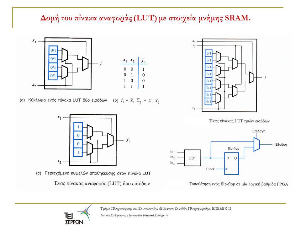 Δομή του πίνακα αναφοράς (LUT) με στοιχεία μνήμης SRAM.