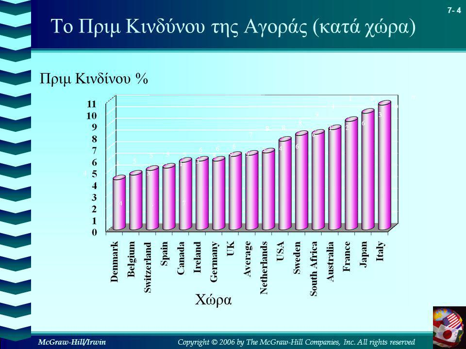 Copyright © 2006 by The McGraw-Hill Companies, Inc. All rights reserved 7- 4 McGraw-Hill/Irwin Το Πριμ Κινδύνου της Αγοράς (κατά χώρα) Πριμ Κινδίνου %