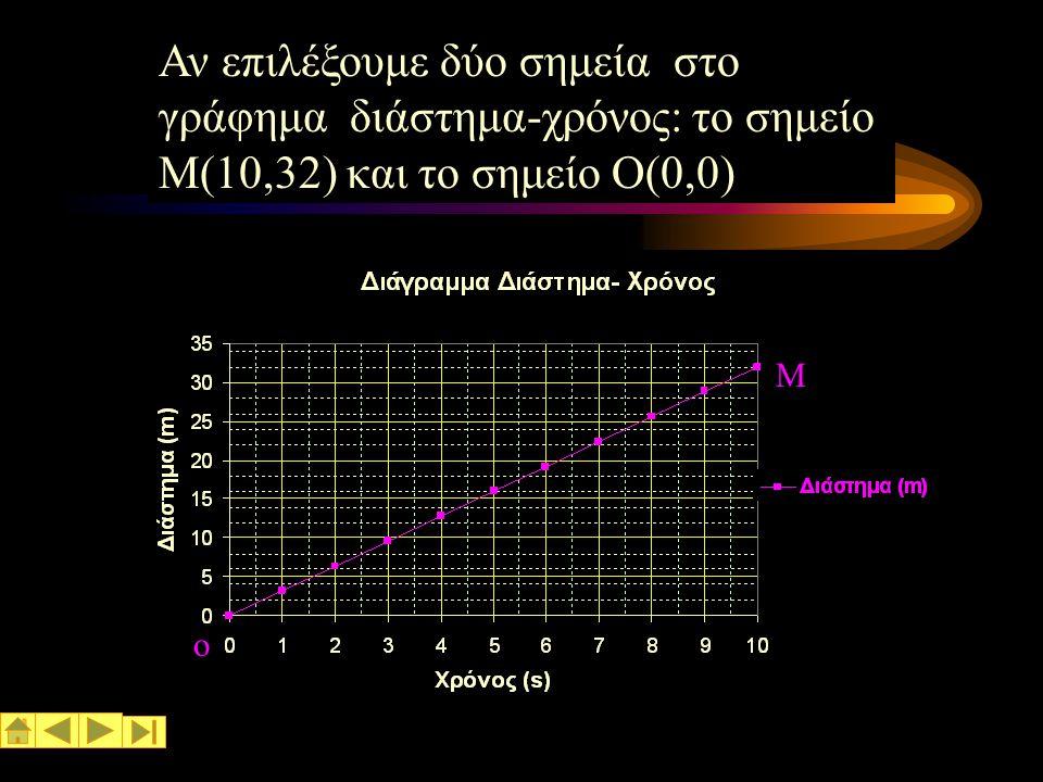 Ευθύγραμμη ομαλή κίνηση Στο διάγραμμα Διάστημα- χρόνος: Η κλίση της ευθείας είναι ίση με την ταχύτητα του κινητού.