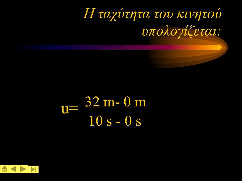 Ποια είναι η ταχύτητα του κινητού; Αν επιλέξουμε δύο σημεία στο γράφημα διάστημα-χρόνος: το σημείο Μ(10,32) και το σημείο Ο(0,0) ο Μ