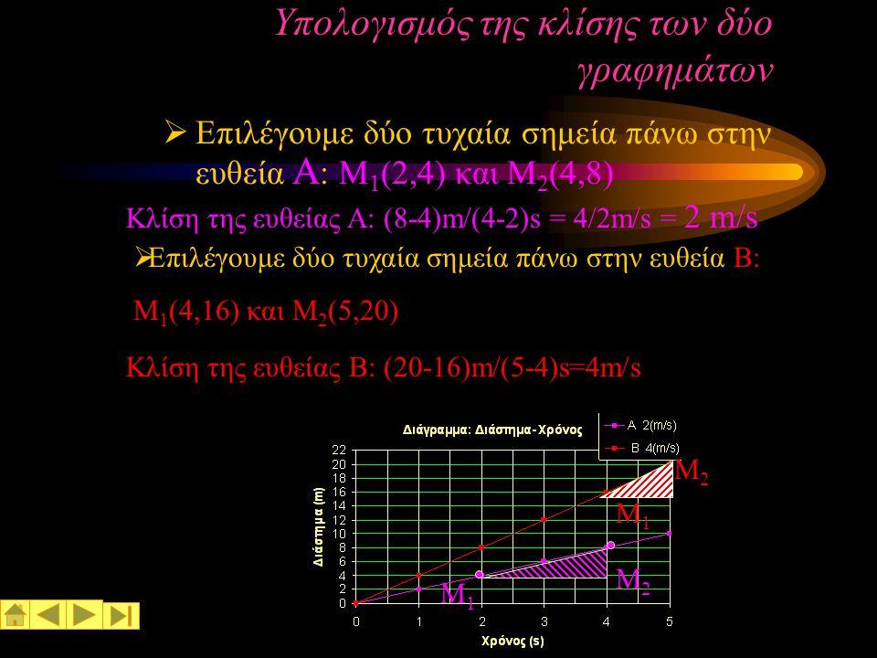 Ευθύγραμμη ομαλή κίνηση Ορισμός κλίσης ευθείας Ονομάζουμε θ την γωνία που σχηματίζει η ευθεία με τον άξονα x. Ορίζουμε σαν κλίση την εφαπτομένη της γω