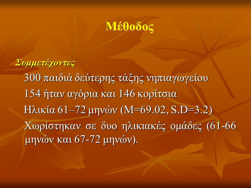 Συμμετέχοντες 300 παιδιά δεύτερης τάξης νηπιαγωγείου 300 παιδιά δεύτερης τάξης νηπιαγωγείου 154 ήταν αγόρια και 146 κορίτσια 154 ήταν αγόρια και 146 κορίτσια Ηλικία 61–72 μηνών (M=69.02, S.D=3.2) Ηλικία 61–72 μηνών (M=69.02, S.D=3.2) Χωρίστηκαν σε δυο ηλικιακές ομάδες (61-66 μηνών και 67-72 μηνών).