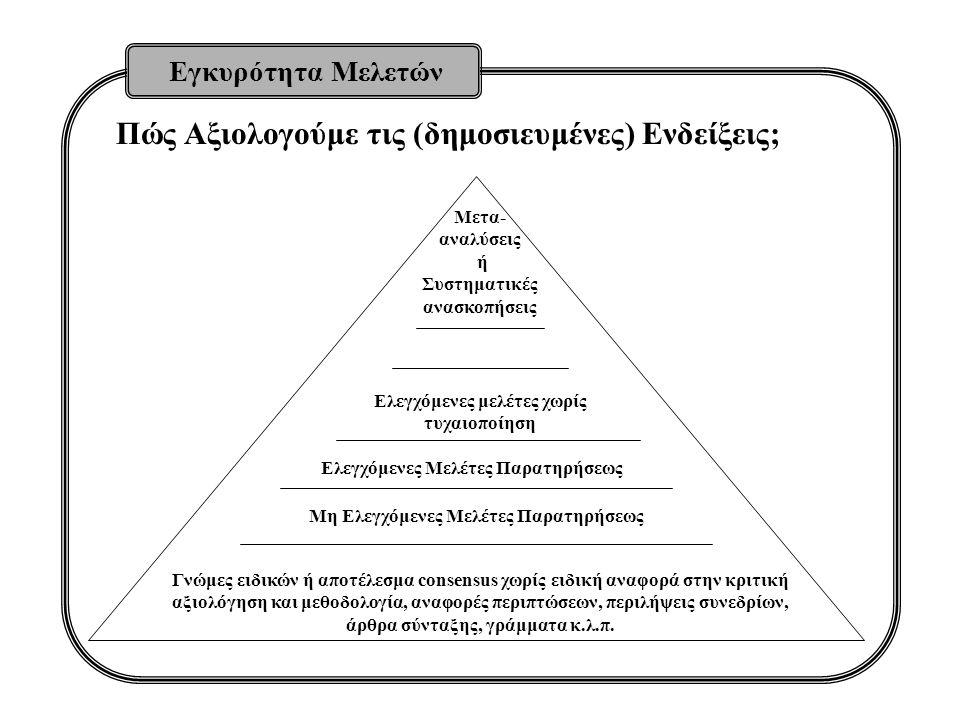 Εγκυρότητα Μελετών Πώς Αξιολογούμε τις (δημοσιευμένες) Ενδείξεις; Μετα- αναλύσεις ή Συστηματικές ανασκοπήσεις Ελεγχόμενες μελέτες χωρίς τυχαιοποίηση Ε