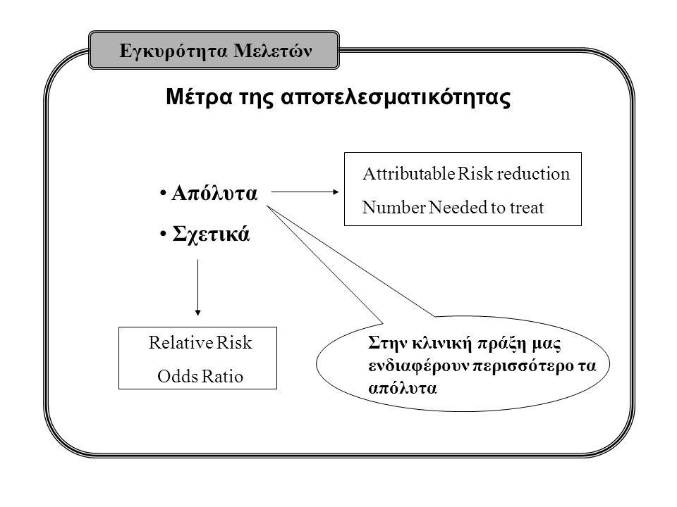 Μέτρα της αποτελεσματικότητας Εγκυρότητα Μελετών Απόλυτα Σχετικά Attributable Risk reduction Number Needed to treat Relative Risk Odds Ratio Στην κλινική πράξη μας ενδιαφέρουν περισσότερο τα απόλυτα
