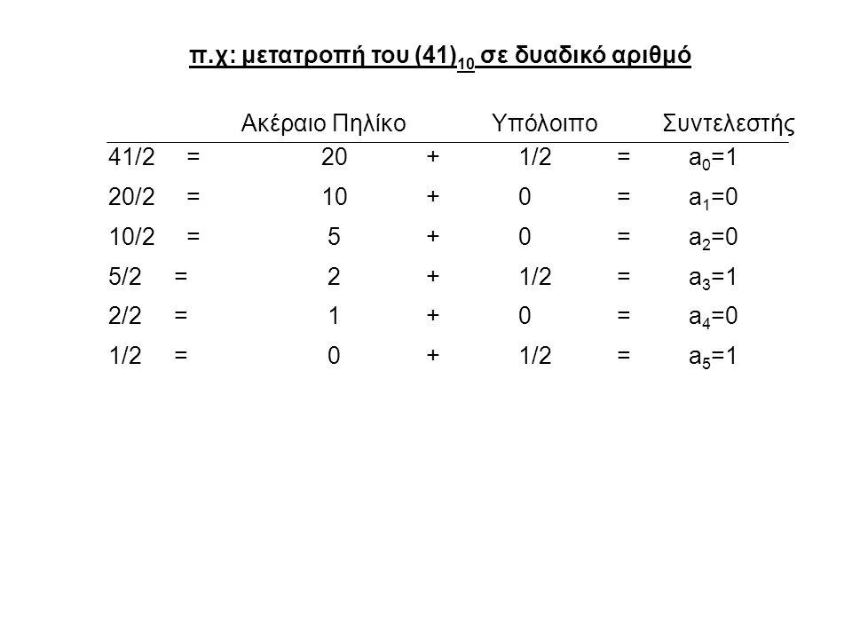 π.χ: μετατροπή του (41) 10 σε δυαδικό αριθμό Ακέραιο ΠηλίκοΥπόλοιπο Συντελεστής 41/2 = 20 + 1/2 = a 0 =1 20/2 = 10 + 0 = a 1 =0 10/2 = 5 + 0 = a 2 =0