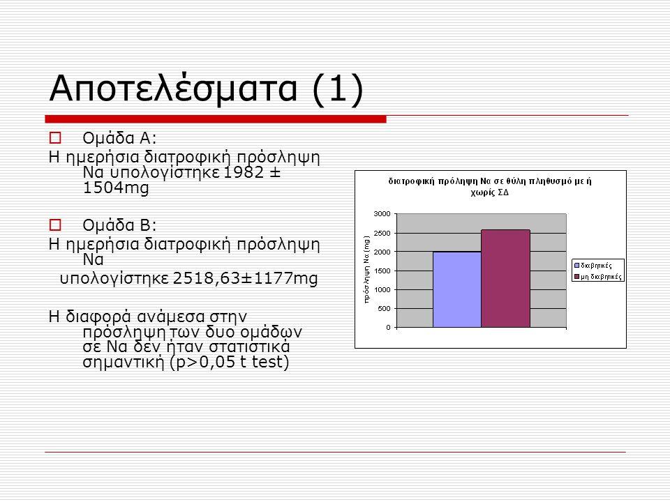 Αποτελέσματα (1)  Ομάδα Α: Η ημερήσια διατροφική πρόσληψη Να υπολογίστηκε 1982 ± 1504mg  Ομάδα Β: H ημερήσια διατροφική πρόσληψη Να υπολογίστηκε 2518,63±1177mg H διαφορά ανάμεσα στην πρόσληψη των δυο ομάδων σε Να δεν ήταν στατιστικά σημαντική (p>0,05 t test)