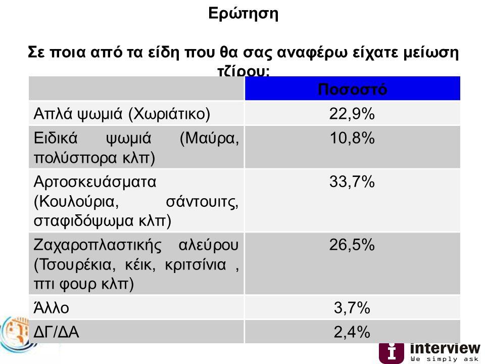 Ερώτηση Σε ποια από τα είδη που θα σας αναφέρω είχατε μείωση τζίρου: Ποσοστό Απλά ψωμιά (Χωριάτικο)22,9% Ειδικά ψωμιά (Μαύρα, πολύσπορα κλπ) 10,8% Αρτοσκευάσματα (Κουλούρια, σάντουιτς, σταφιδόψωμα κλπ) 33,7% Ζαχαροπλαστικής αλεύρου (Τσουρέκια, κέικ, κριτσίνια, πτι φουρ κλπ) 26,5% Άλλο3,7% ΔΓ/ΔΑ2,4%