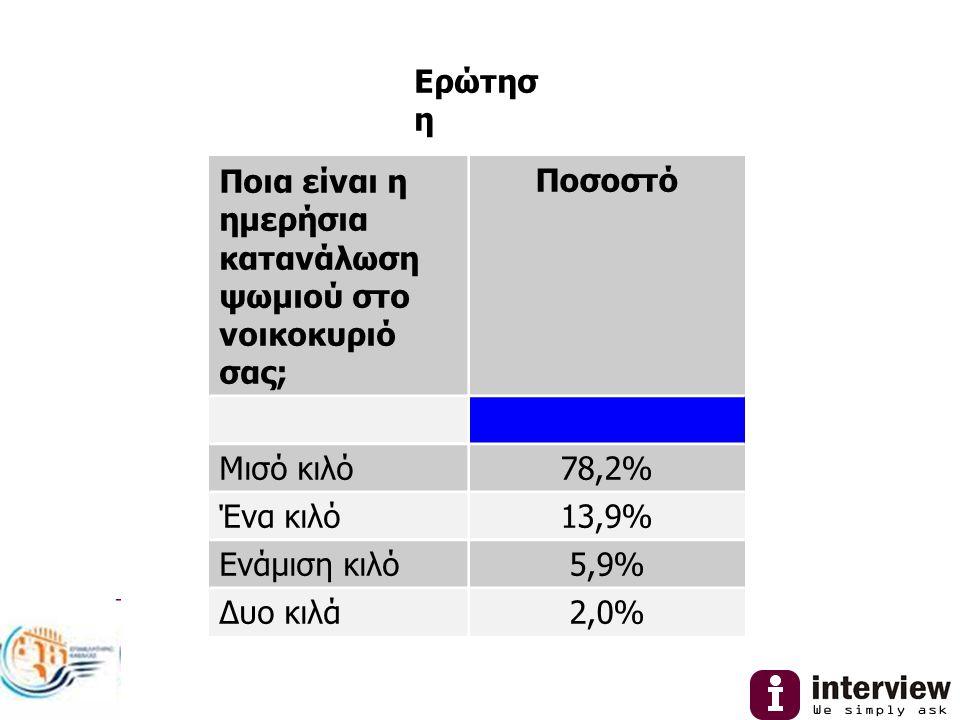 Ερώτησ η Ποια είναι η ημερήσια κατανάλωση ψωμιού στο νοικοκυριό σας; Ποσοστό Μισό κιλό78,2% Ένα κιλό13,9% Ενάμιση κιλό5,9% Δυο κιλά2,0%