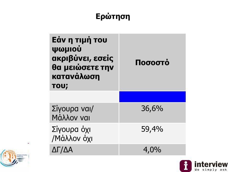 Ερώτηση Εάν η τιμή του ψωμιού ακριβύνει, εσείς θα μειώσετε την κατανάλωση του; Ποσοστό Σίγουρα ναι/ Μάλλον ναι 36,6% Σίγουρα όχι /Μάλλον όχι 59,4% ΔΓ/ΔΑ4,0%
