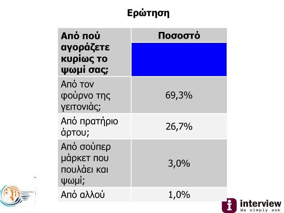 Ερώτηση Από πού αγοράζετε κυρίως το ψωμί σας; Ποσοστό Από τον φούρνο της γειτονιάς; 69,3% Από πρατήριο άρτου; 26,7% Από σούπερ μάρκετ που πουλάει και ψωμί; 3,0% Από αλλού 1,0%