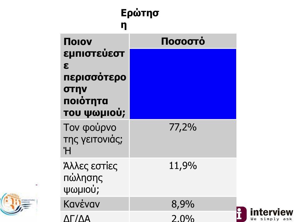 Ερώτησ η Ποιον εμπιστεύεστ ε περισσότερο στην ποιότητα του ψωμιού; Ποσοστό Τον φούρνο της γειτονιάς; Ή 77,2% Άλλες εστίες πώλησης ψωμιού; 11,9% Κανέναν8,9% ΔΓ/ΔΑ2,0%