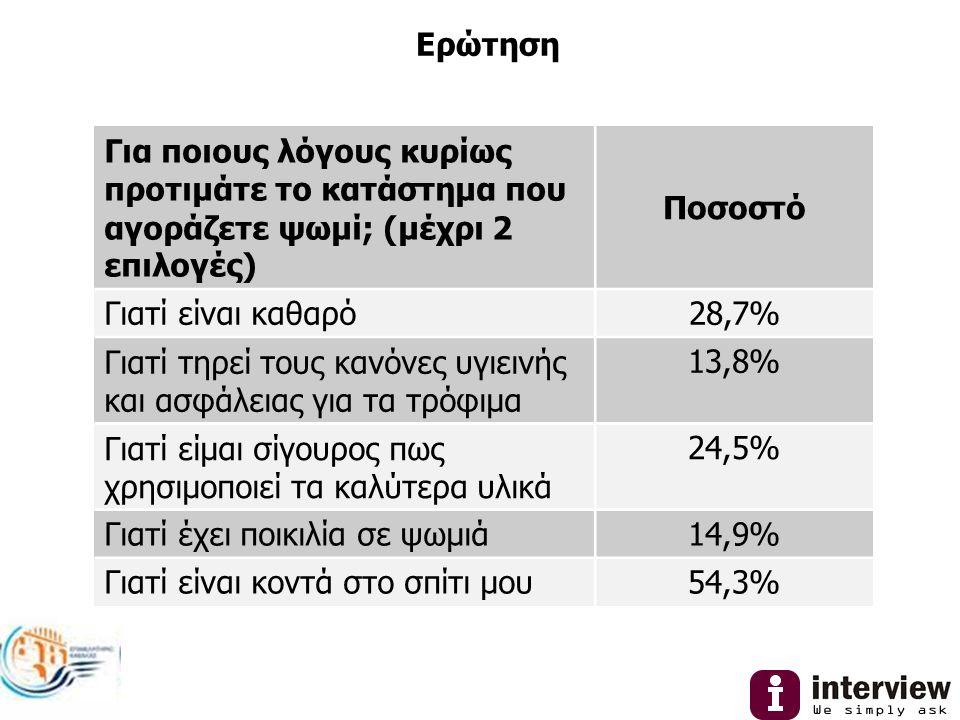 Ερώτηση Για ποιους λόγους κυρίως προτιμάτε το κατάστημα που αγοράζετε ψωμί; (μέχρι 2 επιλογές) Ποσοστό Γιατί είναι καθαρό28,7% Γιατί τηρεί τους κανόνες υγιεινής και ασφάλειας για τα τρόφιμα 13,8% Γιατί είμαι σίγουρος πως χρησιμοποιεί τα καλύτερα υλικά 24,5% Γιατί έχει ποικιλία σε ψωμιά14,9% Γιατί είναι κοντά στο σπίτι μου54,3%