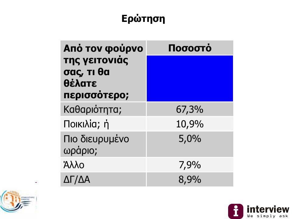 Ερώτηση Από τον φούρνο της γειτονιάς σας, τι θα θέλατε περισσότερο; Ποσοστό Καθαριότητα;67,3% Ποικιλία; ή10,9% Πιο διευρυμένο ωράριο; 5,0% Άλλο7,9% ΔΓ/ΔΑ8,9%