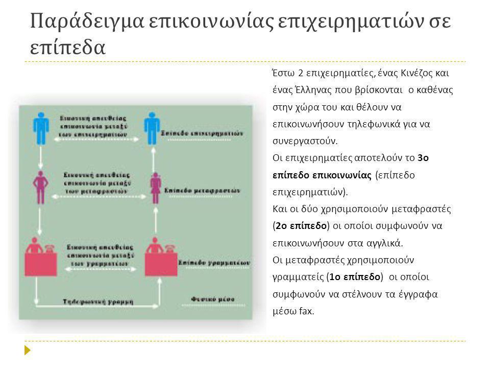 Παράδειγμα επικοινωνίας επιχειρηματιών σε επίπεδα Έστω 2 επιχειρηματίες, ένας Κινέζος και ένας Έλληνας που βρίσκονται ο καθένας στην χώρα του και θέλουν να επικοινωνήσουν τηλεφωνικά για να συνεργαστούν.