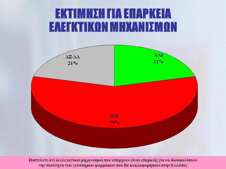 ΕΚΤΙΜΗΣΗ ΓΙΑ ΕΠΑΡΚΕΙΑ ΕΛΕΓΚΤΙΚΩΝ ΜΗΧΑΝΙΣΜΩΝ Πιστεύετε ότι οι ελεγκτικοί μηχανισμοί που υπάρχουν είναι επαρκείς για να διασφαλίσουν την ποιότητα των γενόσημων φαρμάκων που θα κυκλοφορήσουν στην Ελλάδα;