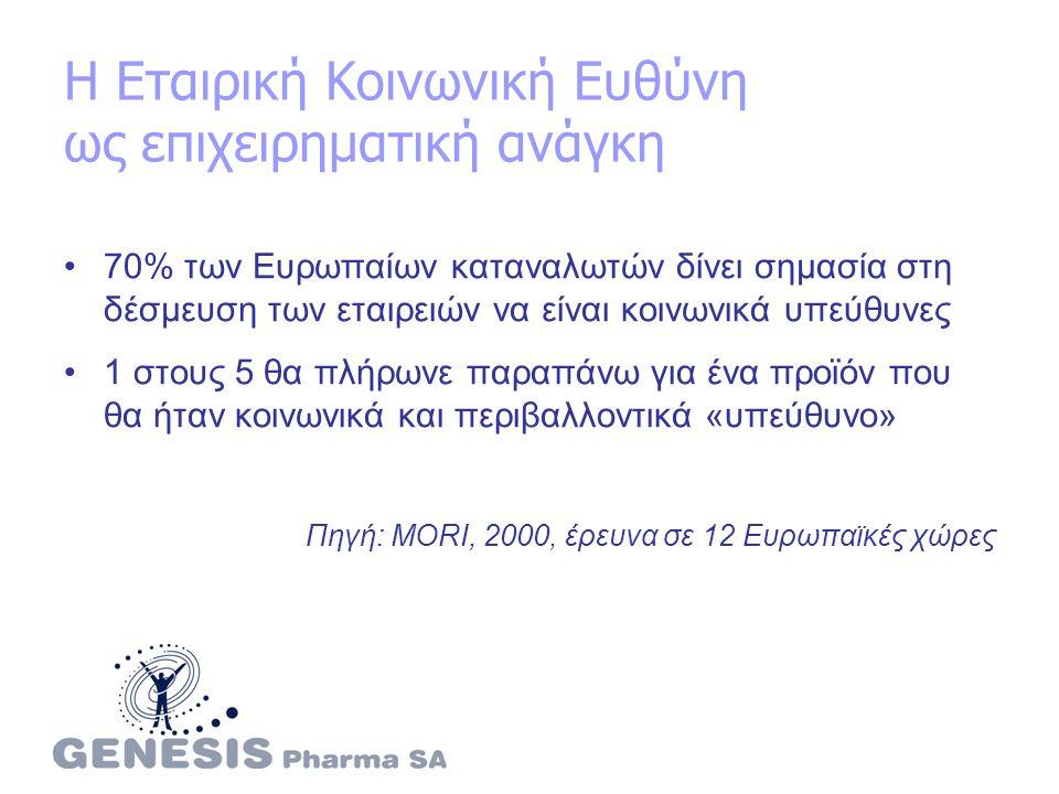 Η Εταιρική Κοινωνική Ευθύνη ως επιχειρηματική ανάγκη 70% των Ευρωπαίων καταναλωτών δίνει σημασία στη δέσμευση των εταιρειών να είναι κοινωνικά υπεύθυνες 1 στους 5 θα πλήρωνε παραπάνω για ένα προϊόν που θα ήταν κοινωνικά και περιβαλλοντικά «υπεύθυνο» Πηγή: MORI, 2000, έρευνα σε 12 Ευρωπαϊκές χώρες