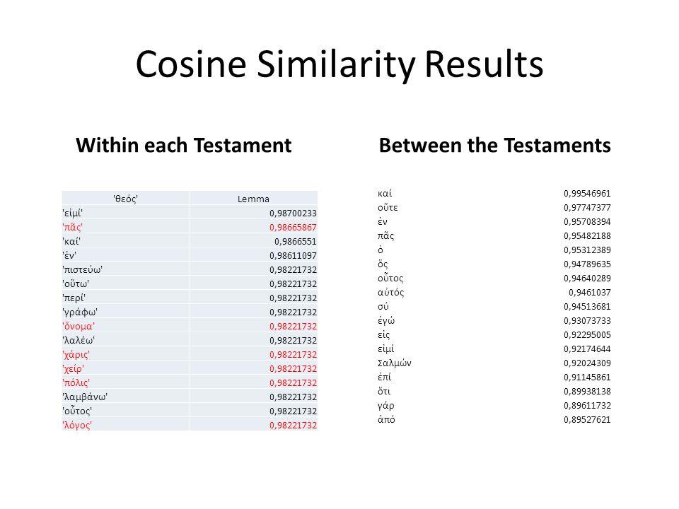 Cosine Similarity Results Within each Testament θεός Lemma εἰμί 0,98700233 πᾶς 0,98665867 καί 0,9866551 ἐν 0,98611097 πιστεύω 0,98221732 οὕτω 0,98221732 περί 0,98221732 γράφω 0,98221732 ὄνομα 0,98221732 λαλέω 0,98221732 χάρις 0,98221732 χείρ 0,98221732 πόλις 0,98221732 λαμβάνω 0,98221732 οὗτος 0,98221732 λόγος 0,98221732 Between the Testaments καί0,99546961 οὔτε0,97747377 ἐν0,95708394 πᾶς0,95482188 ὁ0,95312389 ὅς0,94789635 οὗτος0,94640289 αὐτός0,9461037 σύ0,94513681 ἐγώ0,93073733 εἰς0,92295005 εἰμί0,92174644 Σαλμών0,92024309 ἐπί0,91145861 ὅτι0,89938138 γάρ0,89611732 ἀπό0,89527621