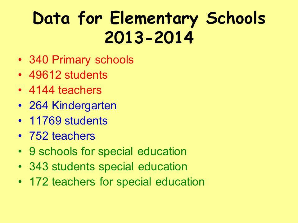 Data for Elementary Schools 2013-2014 340 Primary schools 49612 students 4144 teachers 264 Kindergarten 11769 students 752 teachers 9 schools for spec